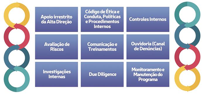 Programa de integridade e compliance Paschoalotto